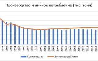 Россия изменяет тактику развития молочной промышленности