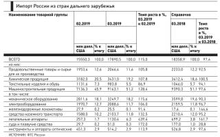 Экспорт земельной продукции возрос на 4 миллиарда долларов