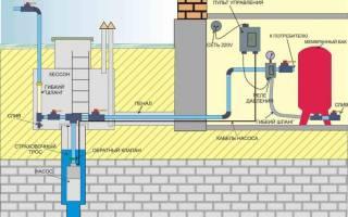Как сделать водопровод из скважины в частном доме