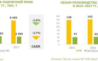 Россия имеет достаточные объемы высококачественной муки для производства хлеба